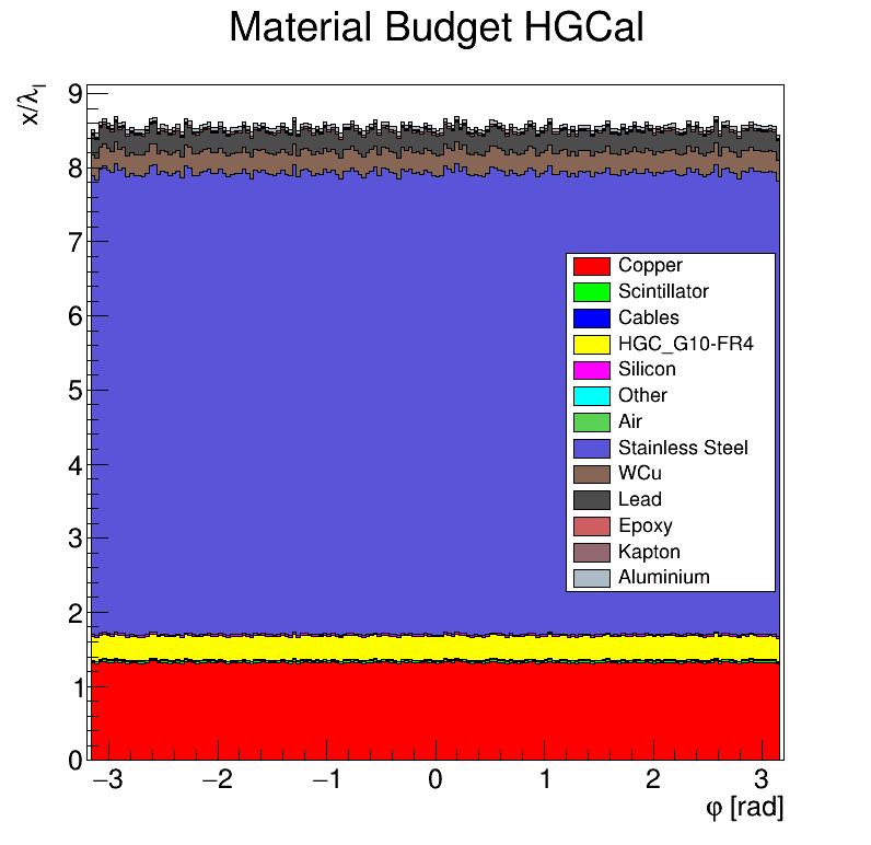 HGCal_l_vs_phi.png
