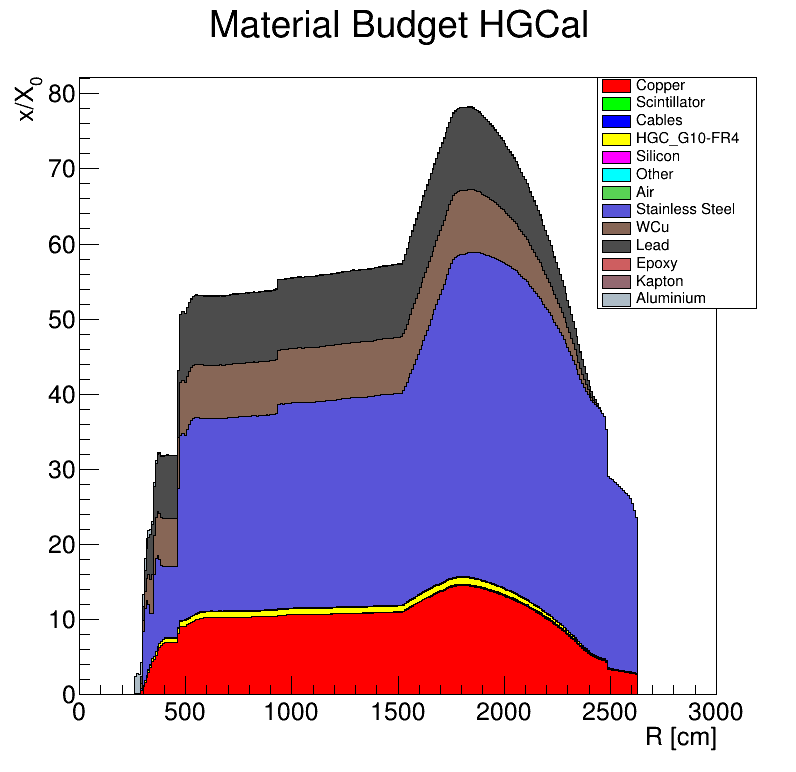 HGCal_x_vs_R.png