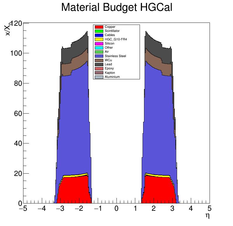 HGCal_x_vs_eta.png