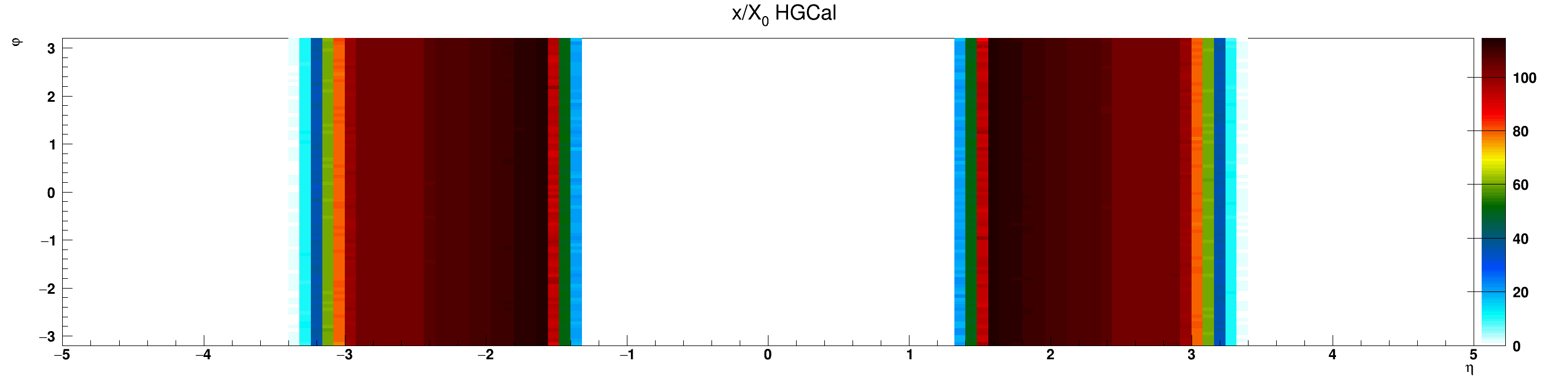 HGCal_x_vs_eta_vs_phi.png