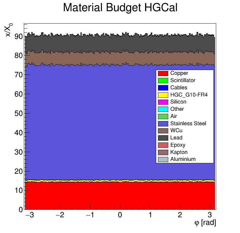 HGCal_x_vs_phi.png