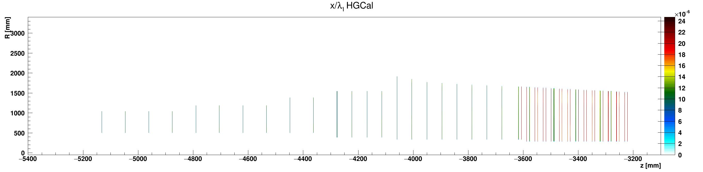 HGCal_l_vs_z_vs_RlocKapton_ZminusZoom.png