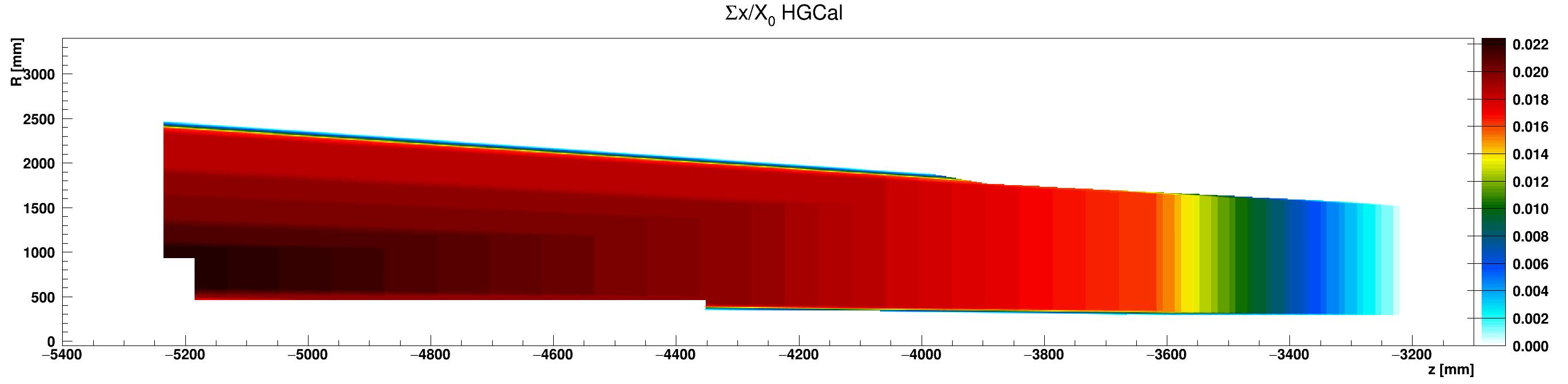 HGCal_x_vs_z_vs_RsumcosKapton_ZminusZoom.png
