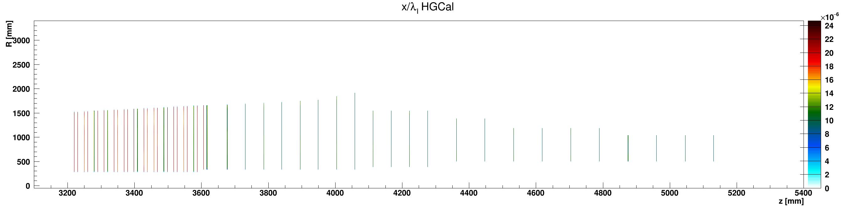 HGCal_l_vs_z_vs_RlocKapton_ZplusZoom.png