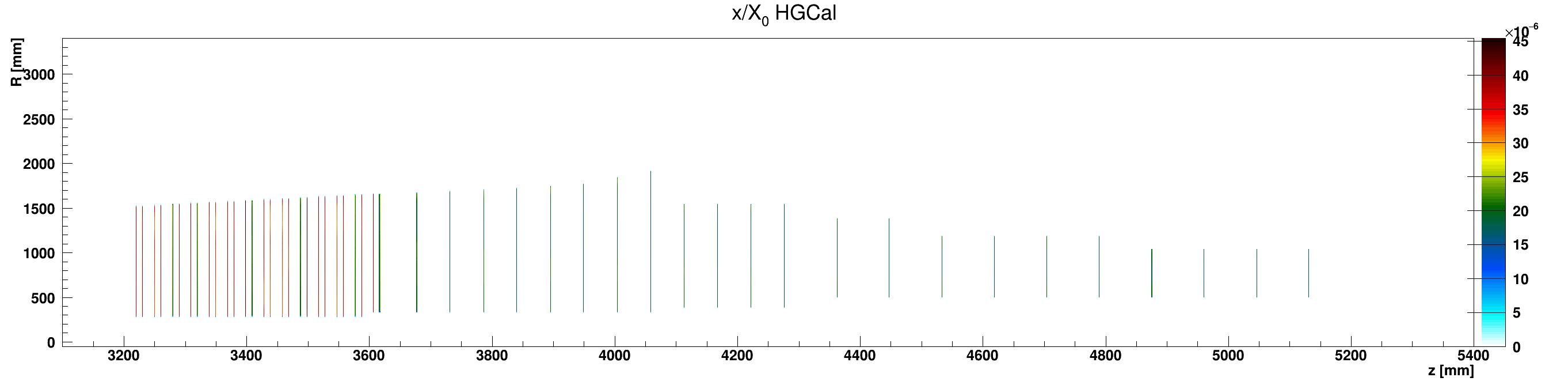 HGCal_x_vs_z_vs_RlocKapton_ZplusZoom.png