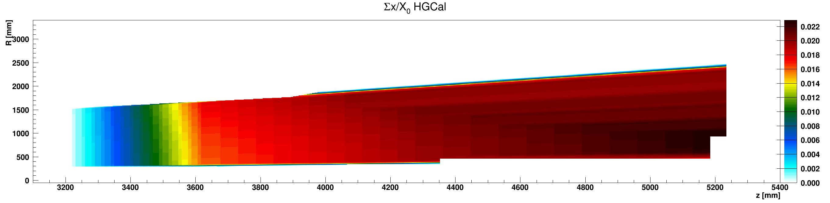 HGCal_x_vs_z_vs_RsumKapton_ZplusZoom.png