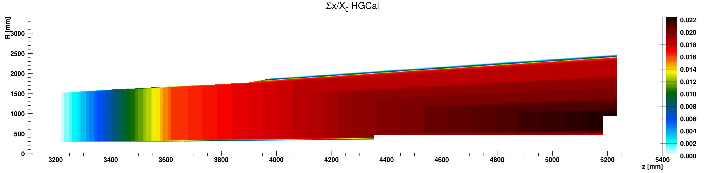 HGCal_x_vs_z_vs_RsumcosKapton_ZplusZoom.png