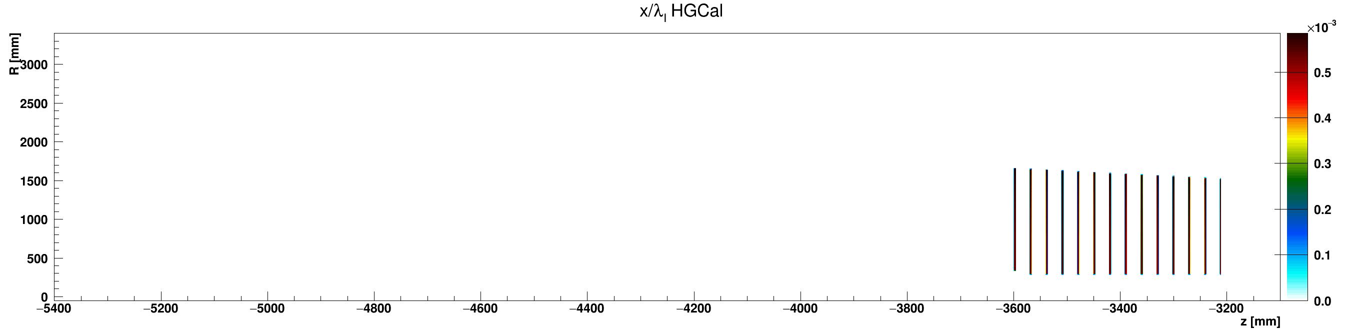 HGCal_l_vs_z_vs_RlocLead_ZminusZoom.png