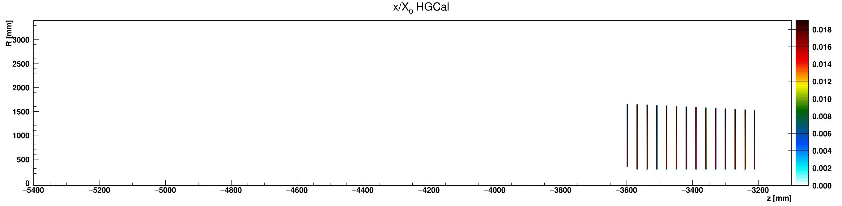 HGCal_x_vs_z_vs_RlocLead_ZminusZoom.png