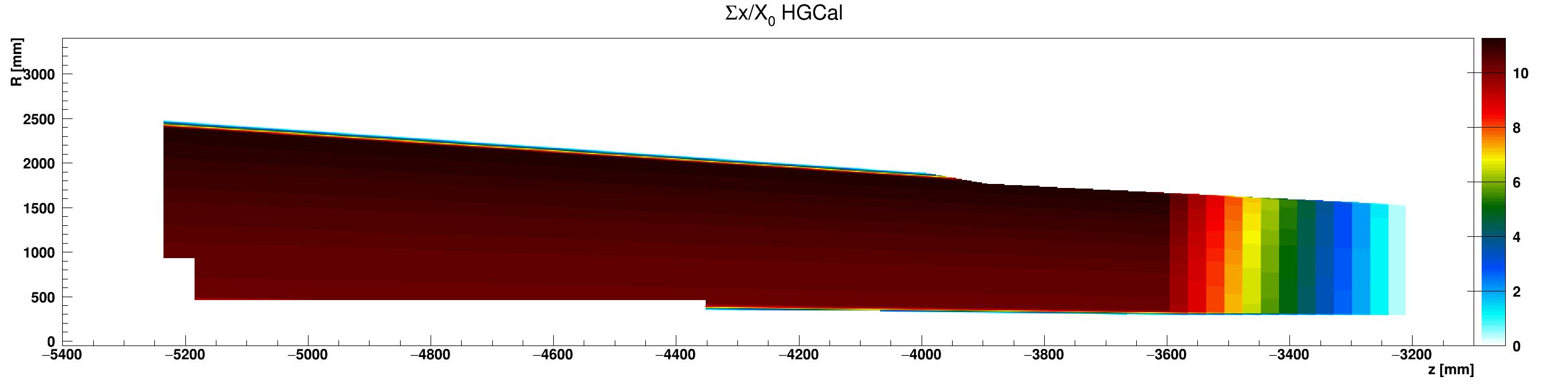 HGCal_x_vs_z_vs_RsumLead_ZminusZoom.png