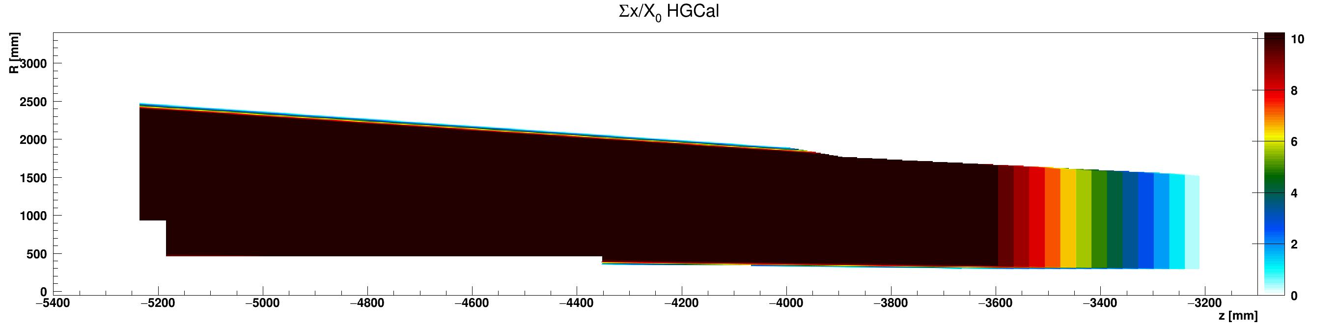 HGCal_x_vs_z_vs_RsumcosLead_ZminusZoom.png
