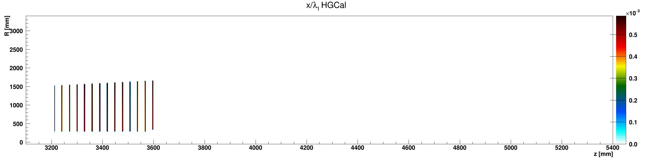 HGCal_l_vs_z_vs_RlocLead_ZplusZoom.png