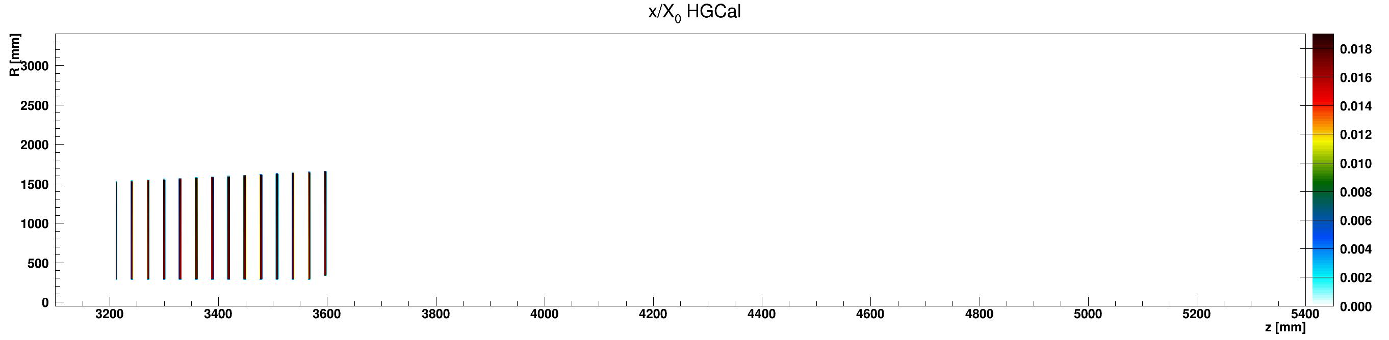 HGCal_x_vs_z_vs_RlocLead_ZplusZoom.png