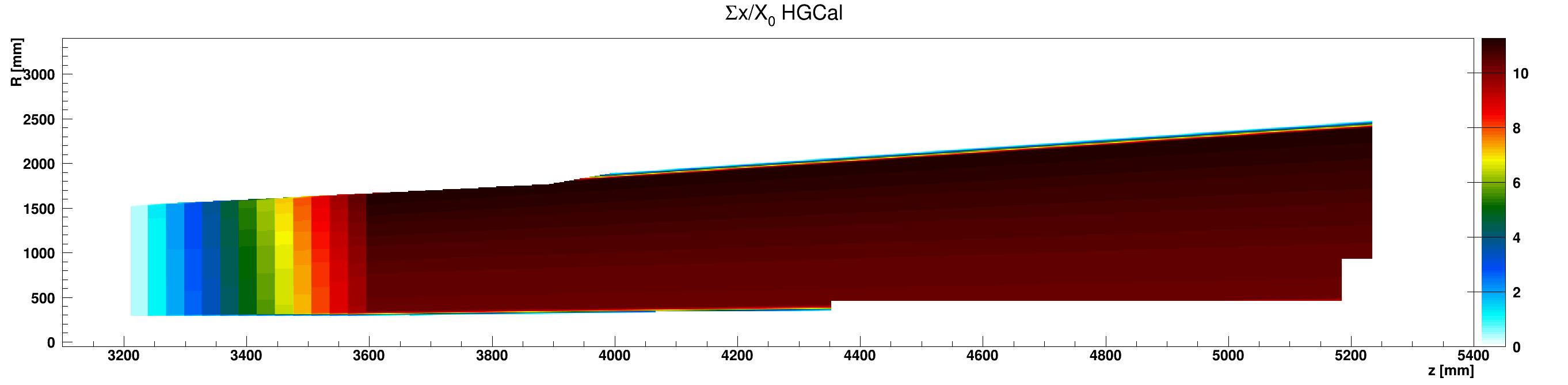 HGCal_x_vs_z_vs_RsumLead_ZplusZoom.png