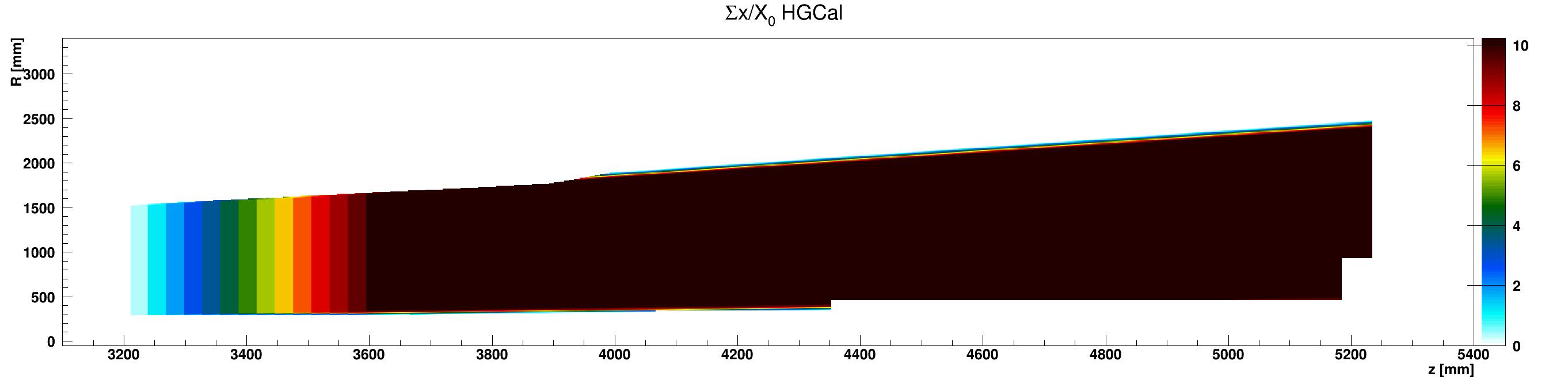 HGCal_x_vs_z_vs_RsumcosLead_ZplusZoom.png