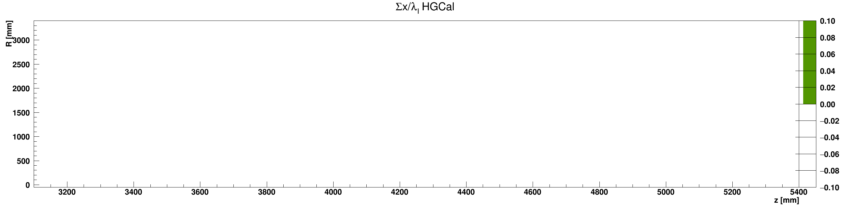 HGCal_l_vs_z_vs_RsumcosOther_ZplusZoom.png