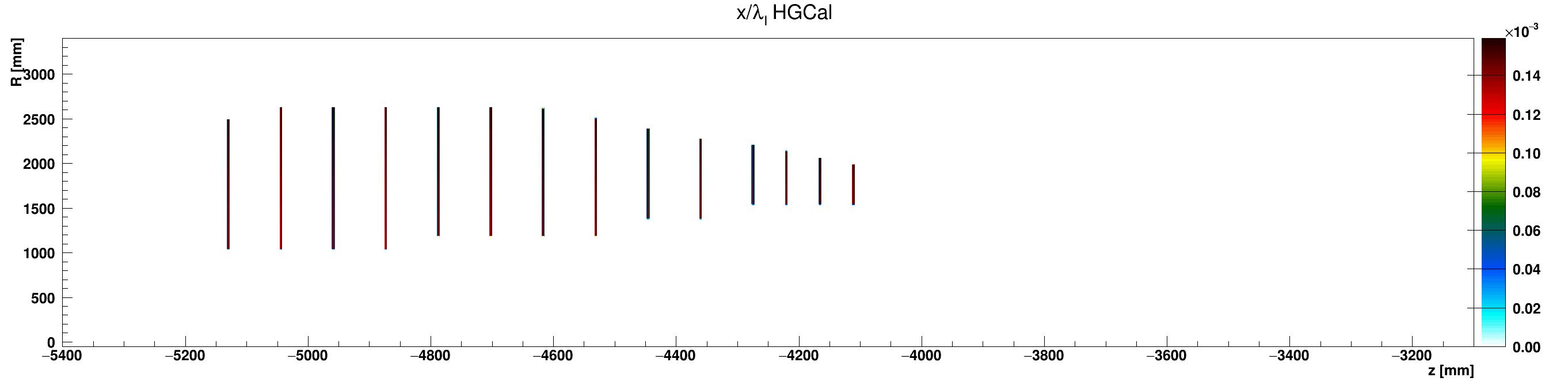 HGCal_l_vs_z_vs_RlocScintillator_ZminusZoom.png
