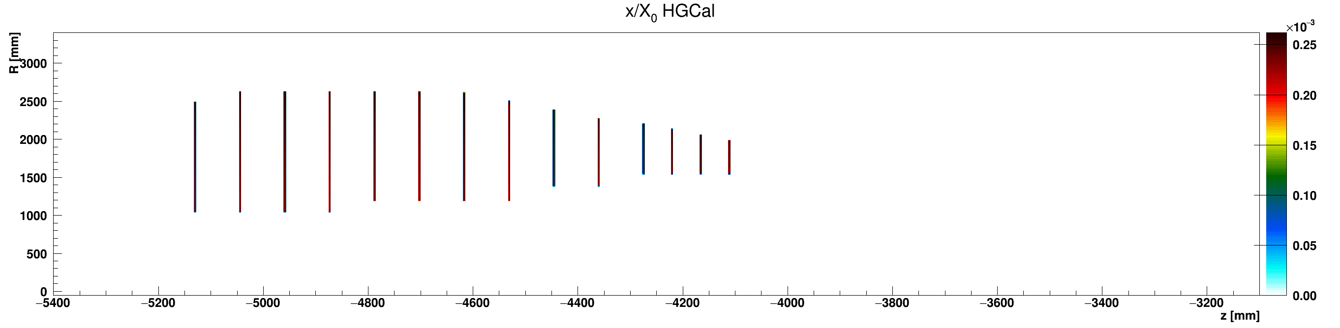 HGCal_x_vs_z_vs_RlocScintillator_ZminusZoom.png