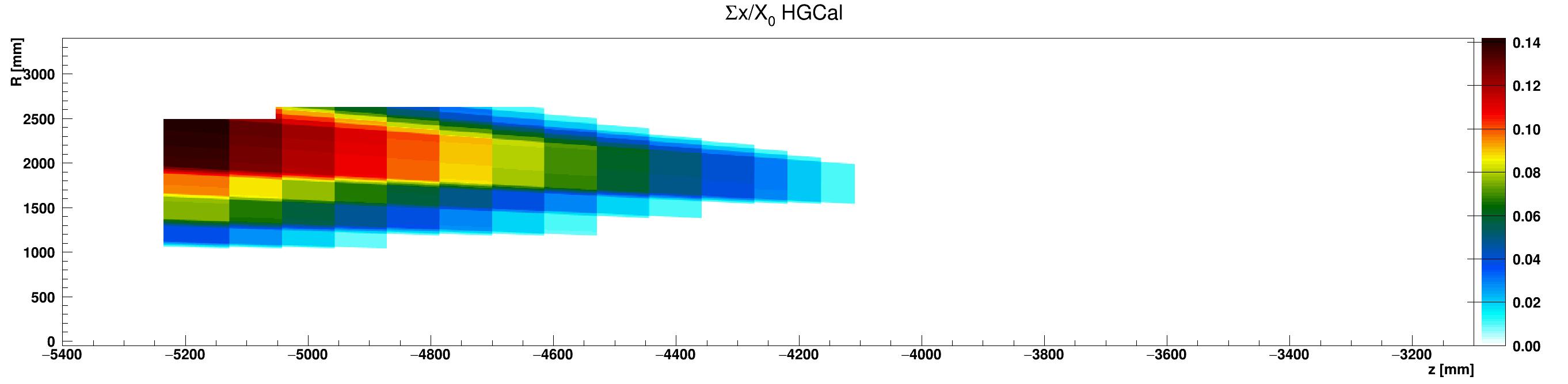 HGCal_x_vs_z_vs_RsumScintillator_ZminusZoom.png