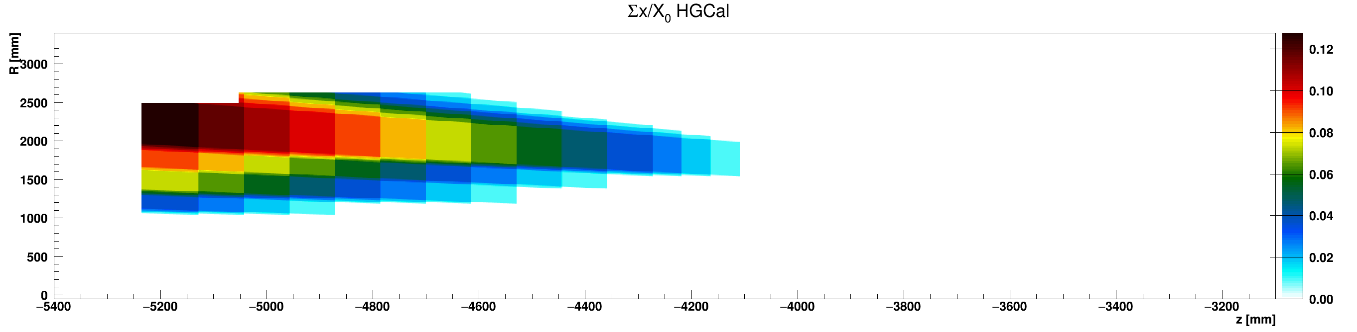 HGCal_x_vs_z_vs_RsumcosScintillator_ZminusZoom.png