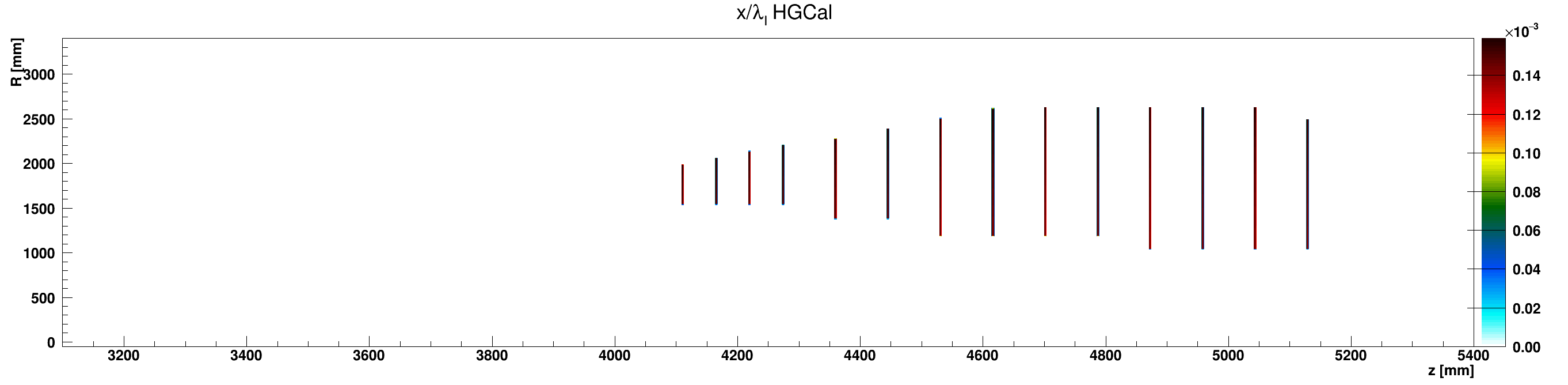 HGCal_l_vs_z_vs_RlocScintillator_ZplusZoom.png