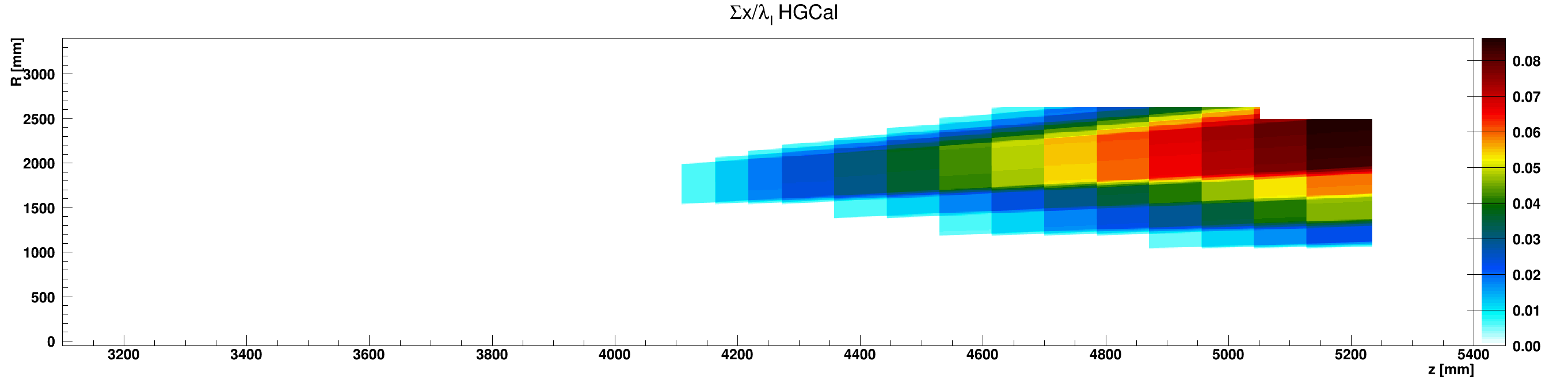 HGCal_l_vs_z_vs_RsumScintillator_ZplusZoom.png
