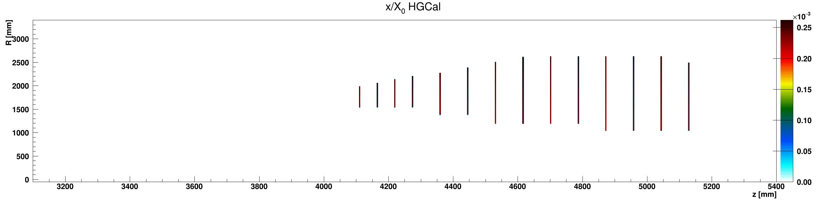 HGCal_x_vs_z_vs_RlocScintillator_ZplusZoom.png