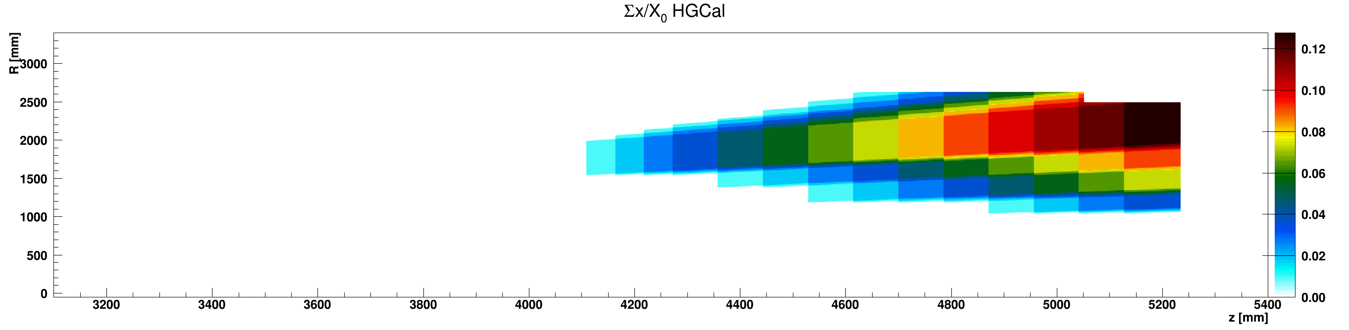 HGCal_x_vs_z_vs_RsumcosScintillator_ZplusZoom.png