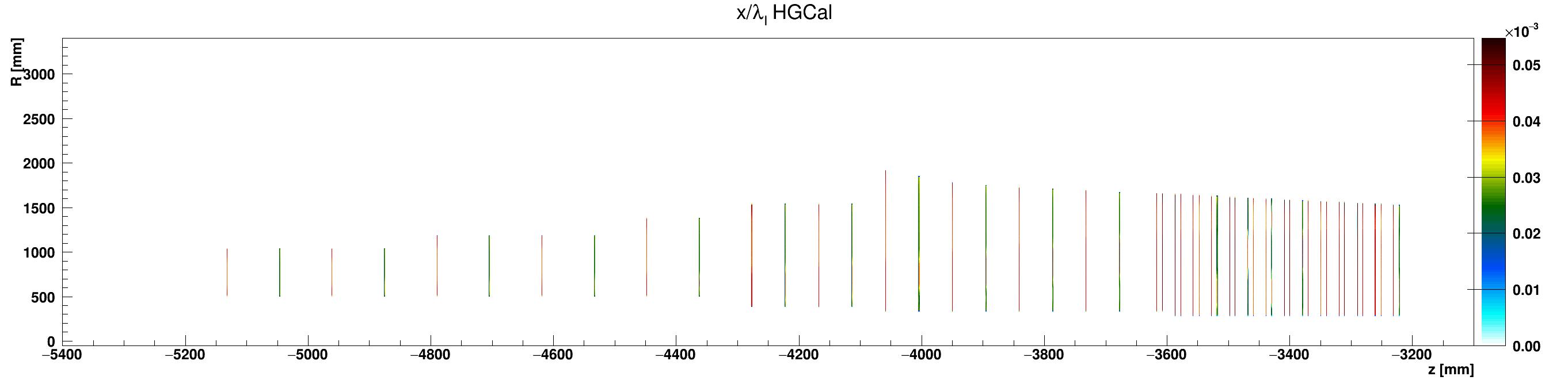 HGCal_l_vs_z_vs_RlocSilicon_ZminusZoom.png