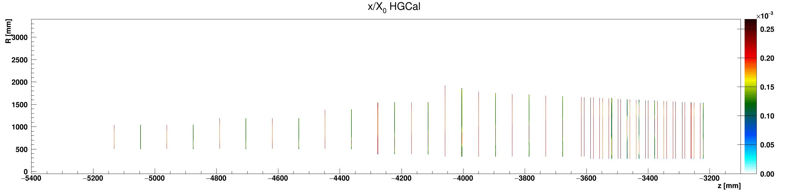 HGCal_x_vs_z_vs_RlocSilicon_ZminusZoom.png