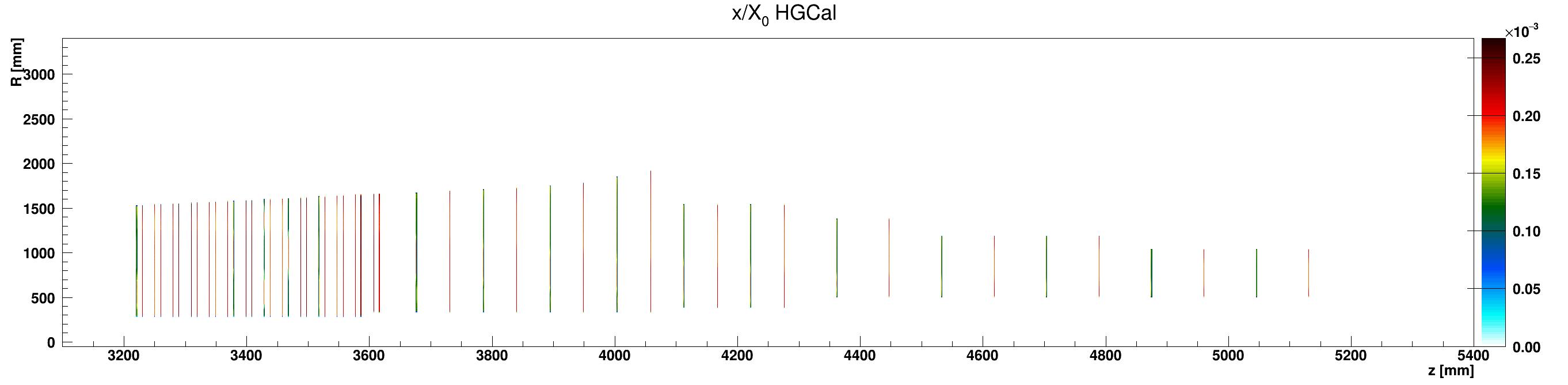 HGCal_x_vs_z_vs_RlocSilicon_ZplusZoom.png
