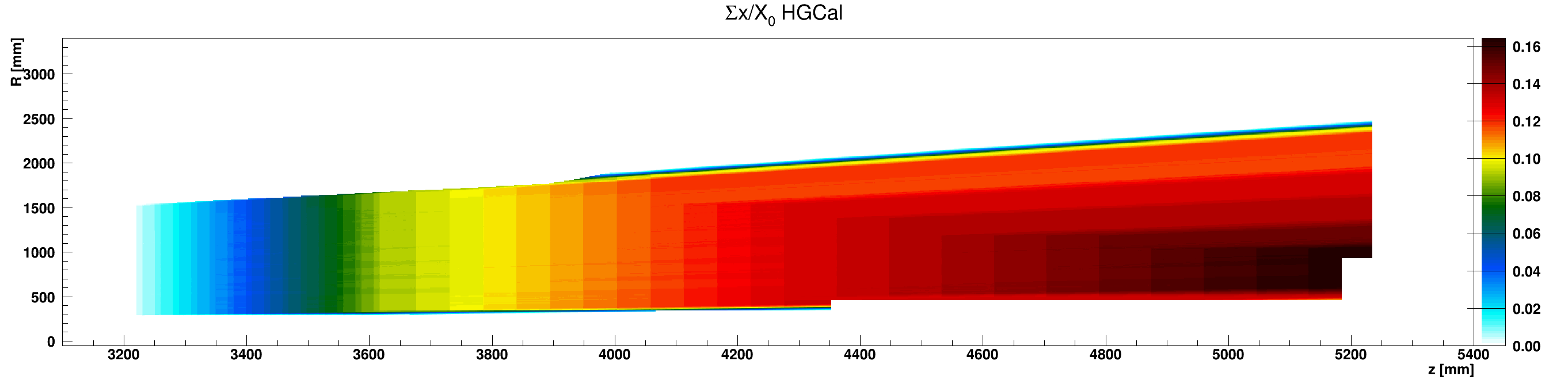 HGCal_x_vs_z_vs_RsumcosSilicon_ZplusZoom.png