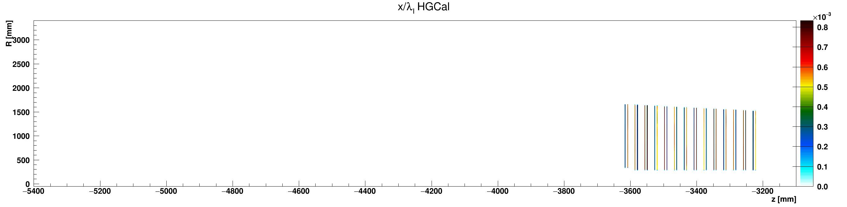 HGCal_l_vs_z_vs_RlocWCu_ZminusZoom.png