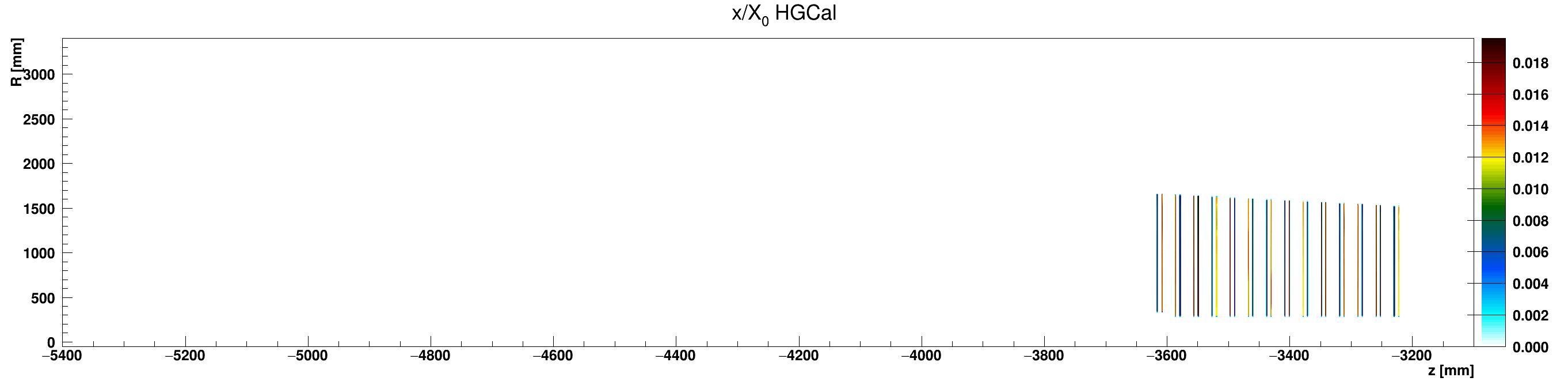 HGCal_x_vs_z_vs_RlocWCu_ZminusZoom.png