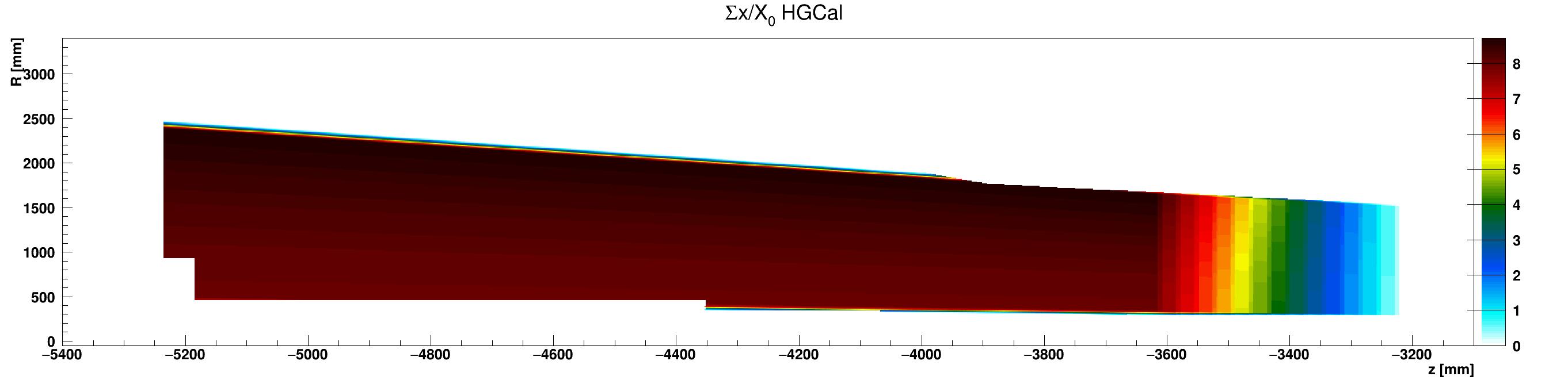 HGCal_x_vs_z_vs_RsumWCu_ZminusZoom.png