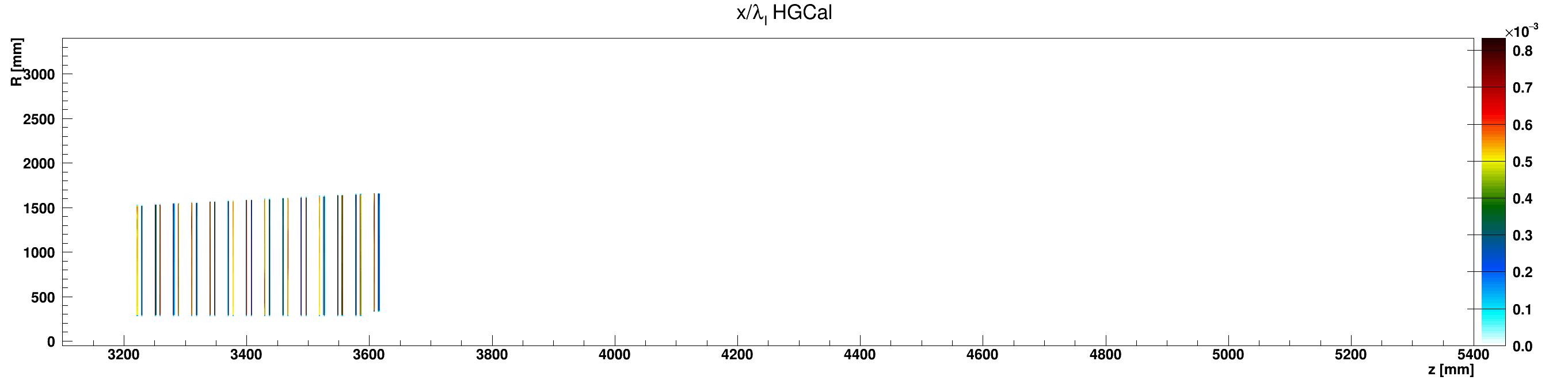HGCal_l_vs_z_vs_RlocWCu_ZplusZoom.png
