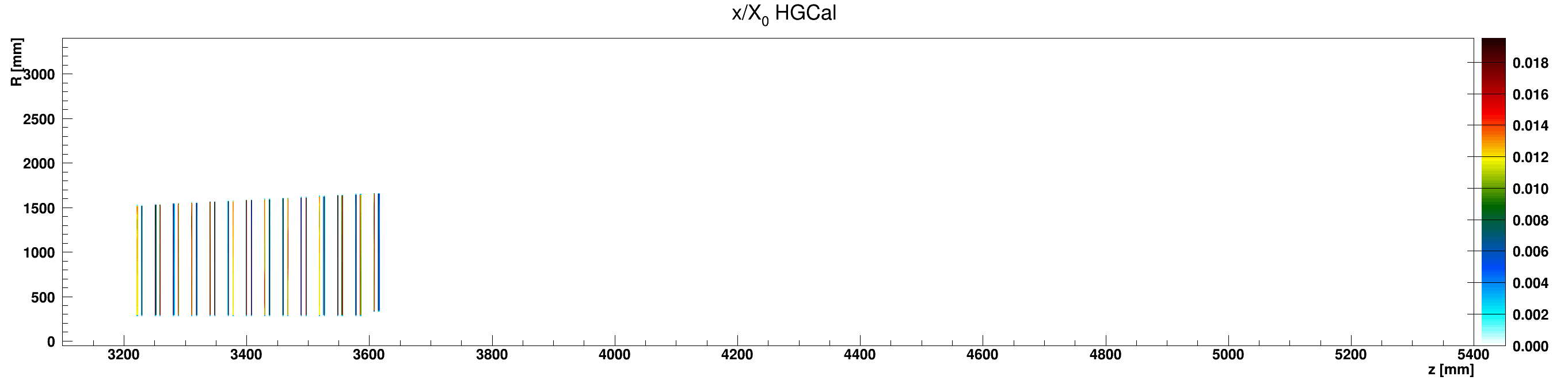 HGCal_x_vs_z_vs_RlocWCu_ZplusZoom.png