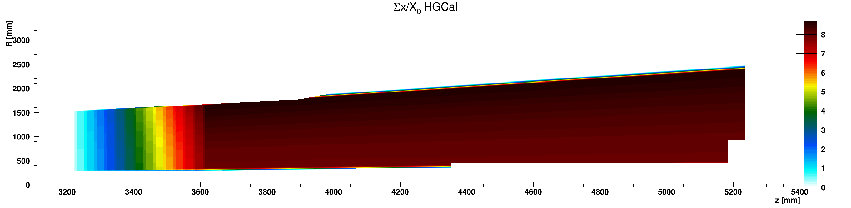 HGCal_x_vs_z_vs_RsumWCu_ZplusZoom.png
