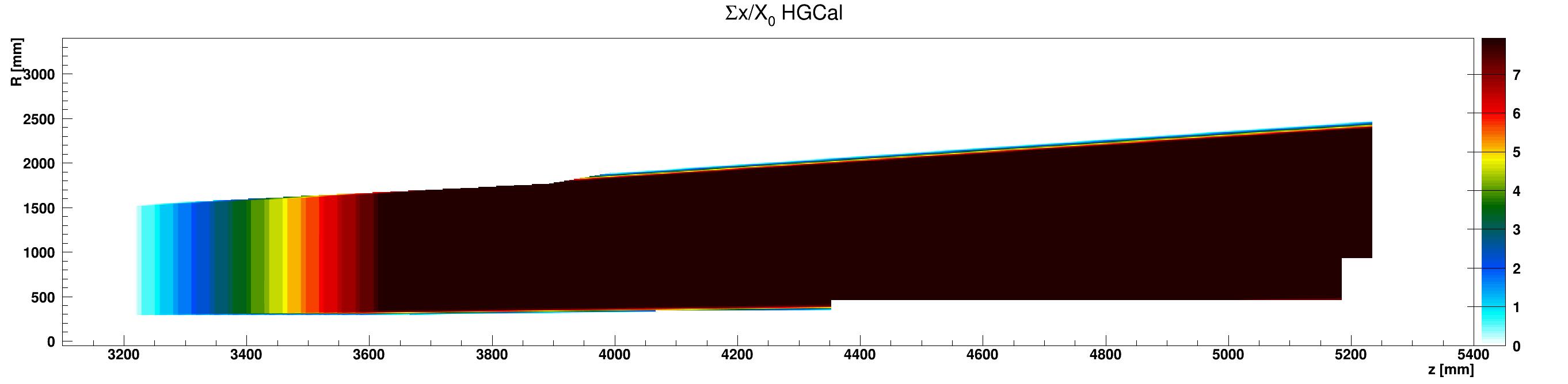 HGCal_x_vs_z_vs_RsumcosWCu_ZplusZoom.png